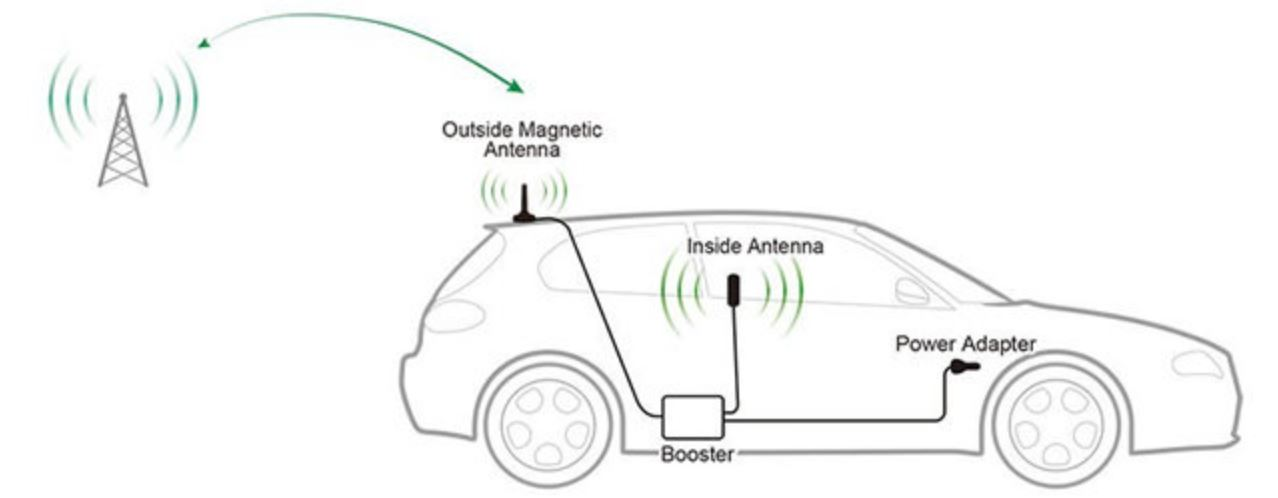 Mobile Repeater for Vehicles