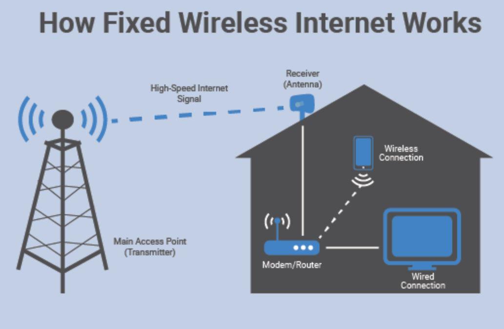 Fixed Wireless NBN