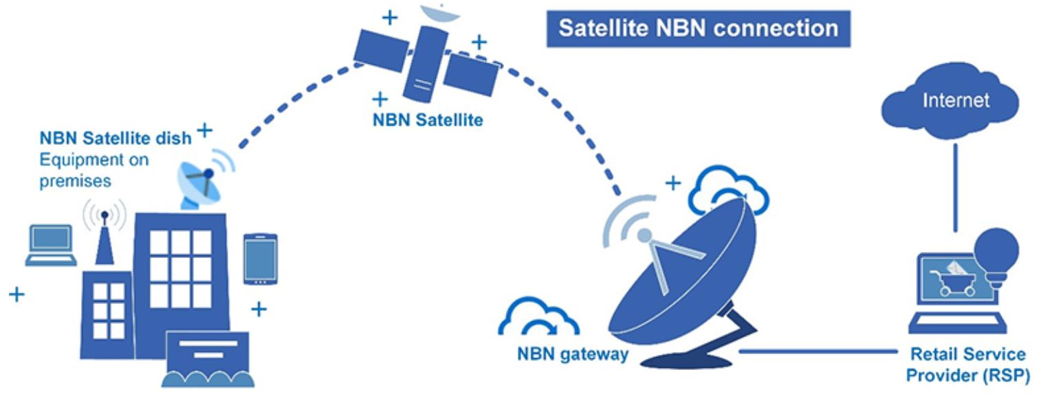Satellite NBN Connection
